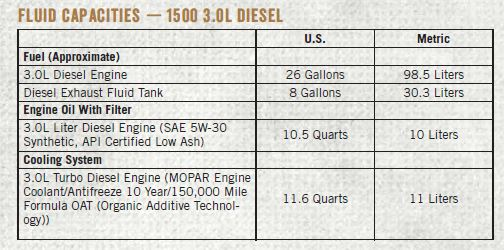 recommended oil for 2016 ram 1500