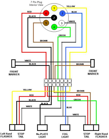 wiring diagram caravan electrics images wiring diagram for shed wiring diagram for shed lights automotive diagrams caravan wiring 2 graphic diagram for towbar pin locations are from rear of socket bulb connector 7