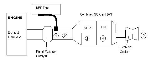 Should I Weld My Catalytic Converter