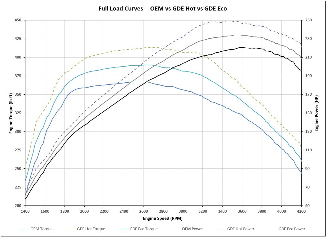 GDE Ram Eco Diesel Power-Torque Curves