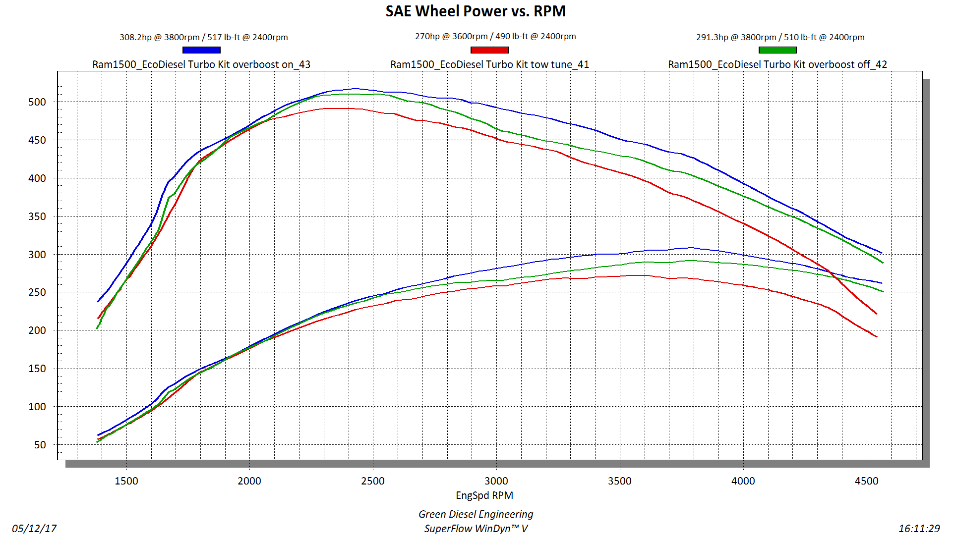 NEW GDE Turbo kit power curves-gde-full-load-curve-final_v5-12may2017.png