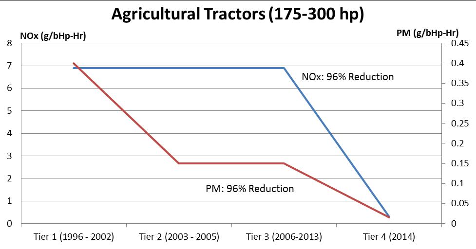 Vm Motori 3.0 L European experience ??-tier4_agriculture_graph.png